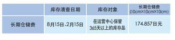 【运营实操】亚马逊日本站FBA费用详解