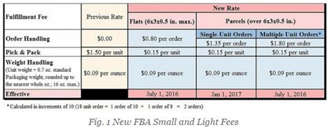 """关于亚马逊下调FBA""""轻小件""""费用的更多细节"""