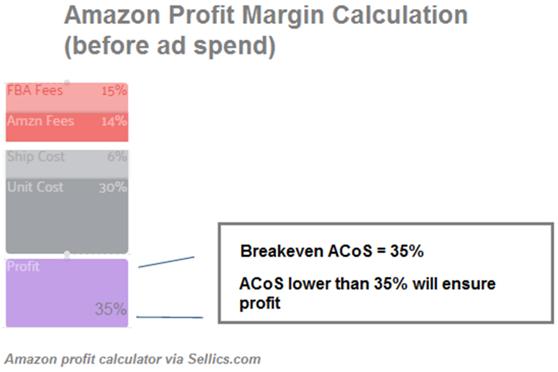 亚马逊千万级大卖家必修课:如何将你的PPC广告费花在刀刃上