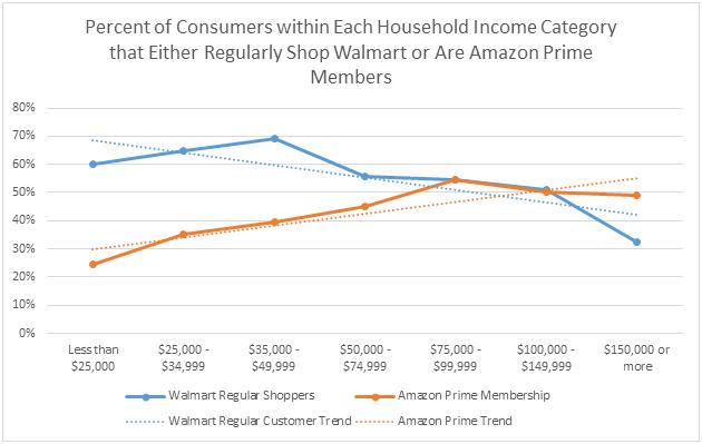 美国中产阶级没落了?亚马逊和沃尔玛争抢高低端收入人群