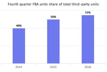 亚马逊FBA使用率持续攀升,美国站达58%,欧洲站增幅较大