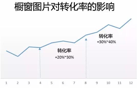 eBay产品橱窗图片越多转化率越高