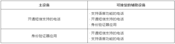 亚马逊两步验证设备要求、设置步骤
