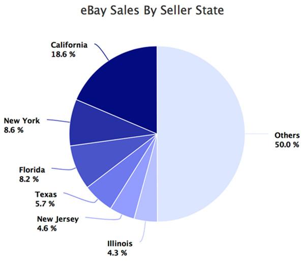 eBay公布美国卖家数据:哪个州销售额最高、卖家数量最多?