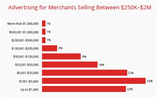 如何做好2017亚马逊美国站?这1600个本土卖家有话说……