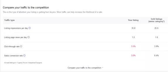 eBay销量一落千丈怎么办?eBay最新的优化方法