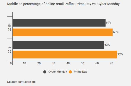 2017亚马逊Prime Day大促或延长至30个小时,卖家应关注移动端