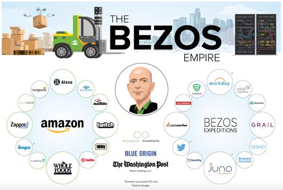 """盘点:被亚马逊逼上""""绝路""""的5家企业"""
