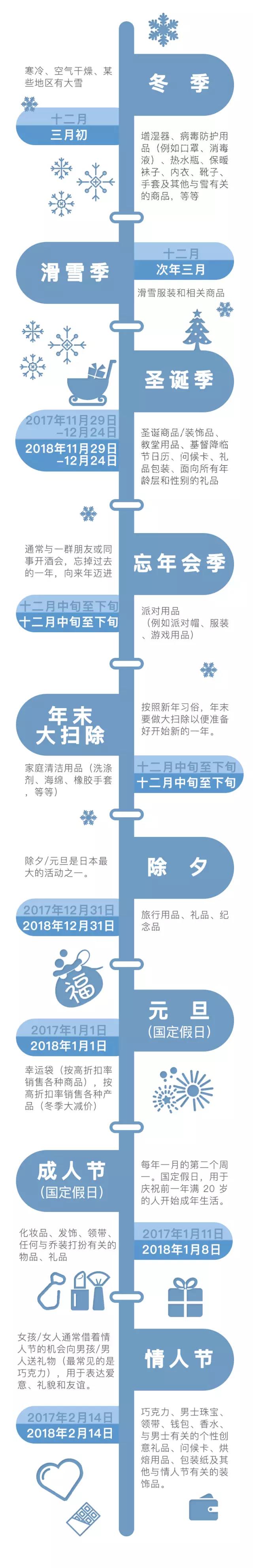 日本当地节日信息+亚马逊日本站选品推荐