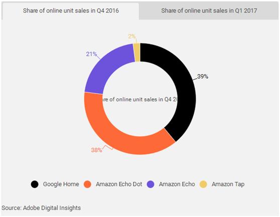 智能语音助手电商销量年同比增长39%!亚马逊设备后来居上赶超Google Home
