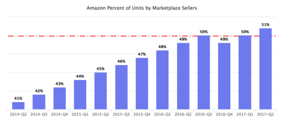 亚马逊第三方卖家销售额首超平台自营,广告和服务类营收增长最快