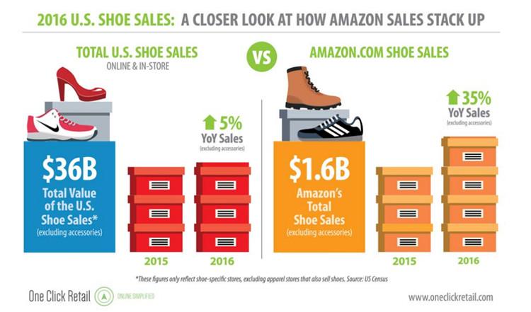 2017年两季度亚马逊鞋类营收实现两位数增长