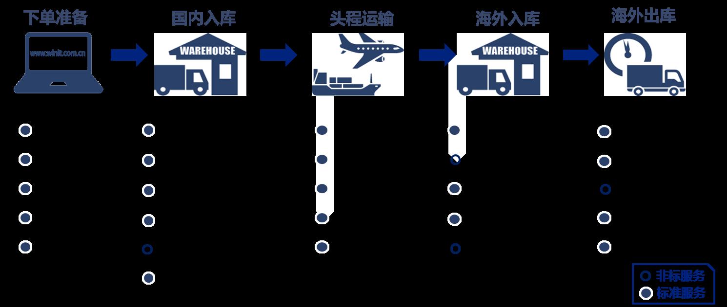 eBay美国路向物流方案详情介绍