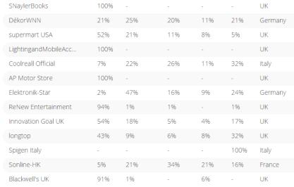 亚马逊Top100欧洲卖家清单出炉,Anker五个站点分布比例悬殊