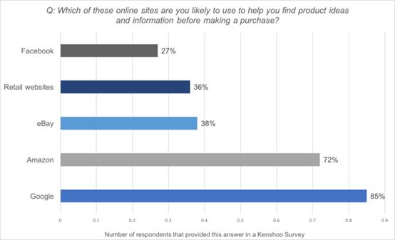 72%的欧美消费者产品研究从亚马逊开始,用户忠诚度远胜谷歌