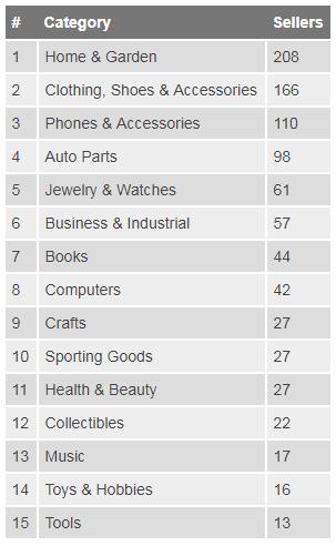 2017eBay全球Top 1000卖家:美国站中国卖家减少英国站增多,园艺品类销售最多