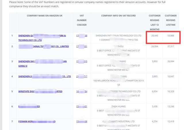 亚马逊英国VAT黑名单被曝光,众多国内卖家榜上有名