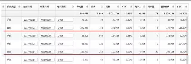 亚马逊如何利用CPC数据优化listing,提高关键词排名