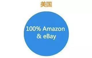 亚马逊如何打造正确的Facebook引流账号,中国人和美国人看网购的区别