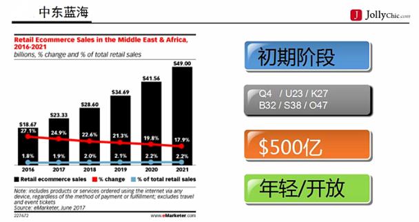 连亚马逊都在争夺的中东市场,这些趋势数据你不得不知!