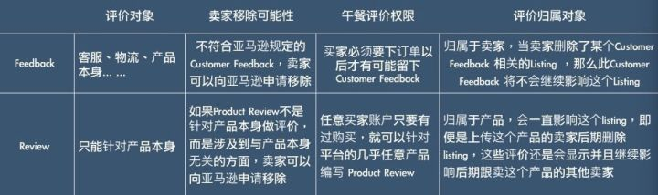 亚马逊卖家遇见恶意差评该怎么办,Rview就算删不掉也是有办法