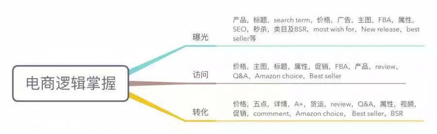 亚马逊新手如何快速低成本出单?其实超简单!