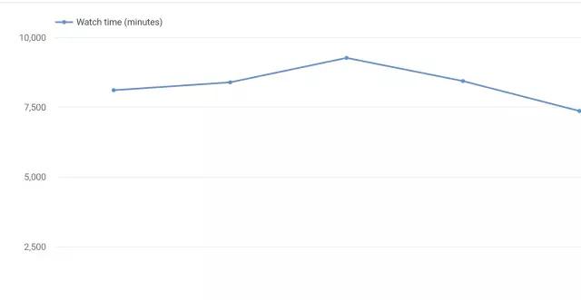 外贸人必知!YouTube优质视频的创建优化及关键词研究方法