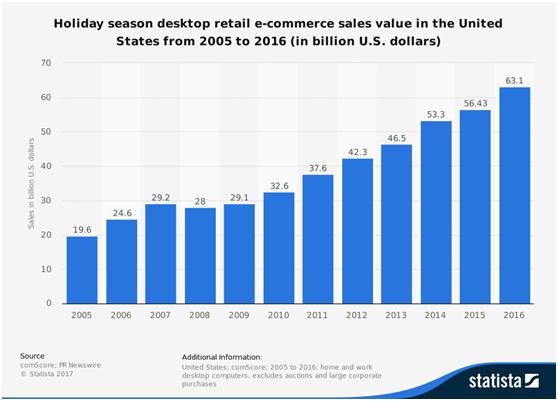 亚马逊卖家,你们可能需要这份2017年终购物季运营日历……