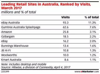 eBay澳洲市场热卖动向,机会仍在海外仓