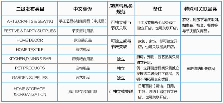 速卖通发布2017家居行业品类与店铺规范