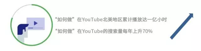 玩转Google+Youtube数字营销:卖被子也能俘获42万粉丝
