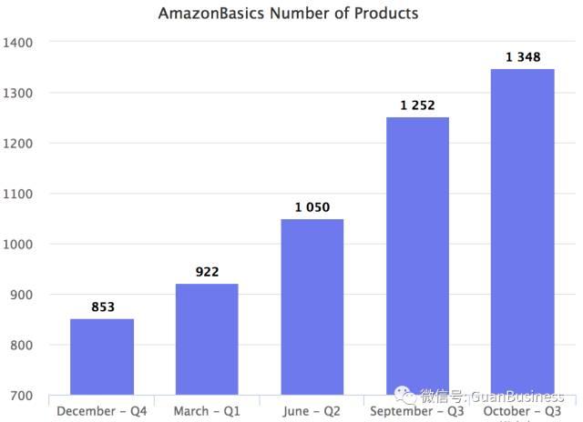 亚马逊自有品牌是如何一步步毁掉第三方卖家的