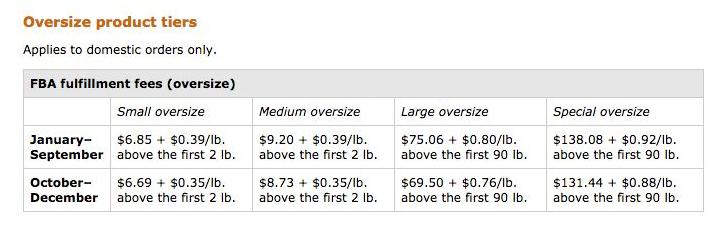 你计算过吗?做亚马逊,到底需要花费多少钱?