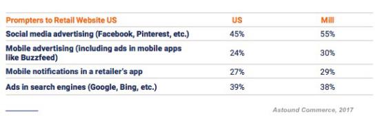 调查显示:近70%的受访者将在亚马逊购买1/4以上的节日产品