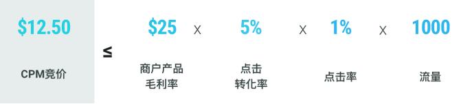 Wish ProductBoost竞价、预算如何设置?ProductBoost使用手册