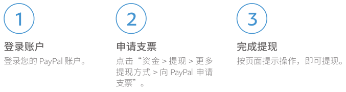 PayPal如何提现,PayPal提现手续费是多少?