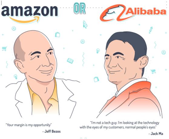 深度对比:阿里巴巴与亚马逊的那些数据