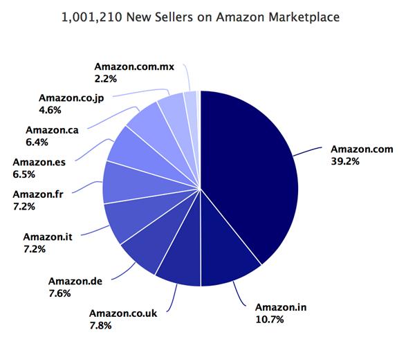 外媒:2017年亚马逊全球站点新卖家数量已超100万!中国卖家占三分之一