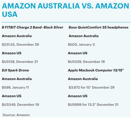 亚马逊英国站Prime配送遭遇客户投诉,澳洲站配送竟比美国站慢