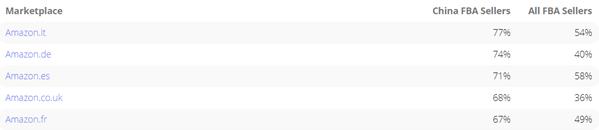 亚马逊欧洲站Top Seller里,中国卖家就占了34%