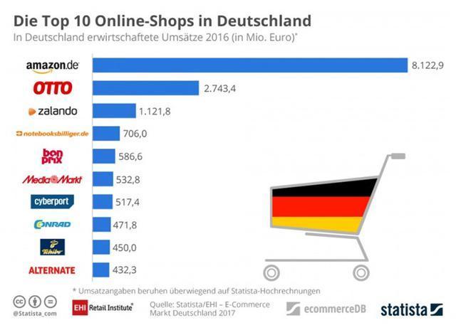 跨境卖家进军德国电商市场需要注意什么?