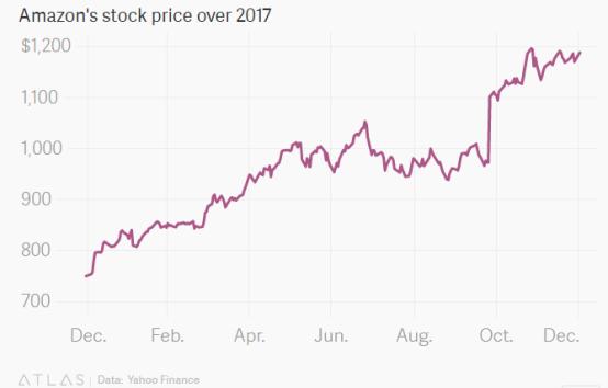 过去一年,亚马逊prime服务总共配送了50多亿件产品