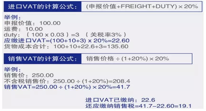 进口/销售VAT增值税如何计算?VAT计算公式