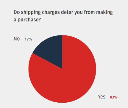 亚马逊消费者购物习惯大揭秘,中国卖家你真的了解他们吗?
