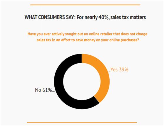 对于征收美国销售税,海外卖家怎么看!消费者又做何感想