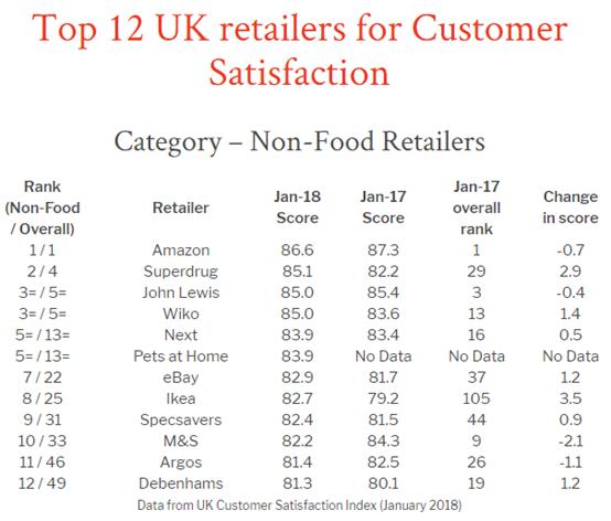 英国消费者最满意的零售商排名出炉,亚马逊排名第一