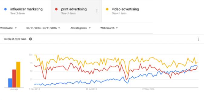 2018流量战怎么打?联盟营销、影响力营销正在成为一个强有力的推广组合