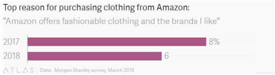 """美国消费者购物意向调查:亚马逊服装""""不够时尚""""不愿买"""