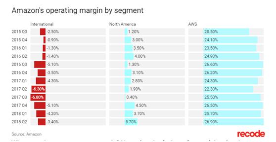 亚马逊Q2财报:净利润同比增长12倍,AWS和广告依旧是盈利主力