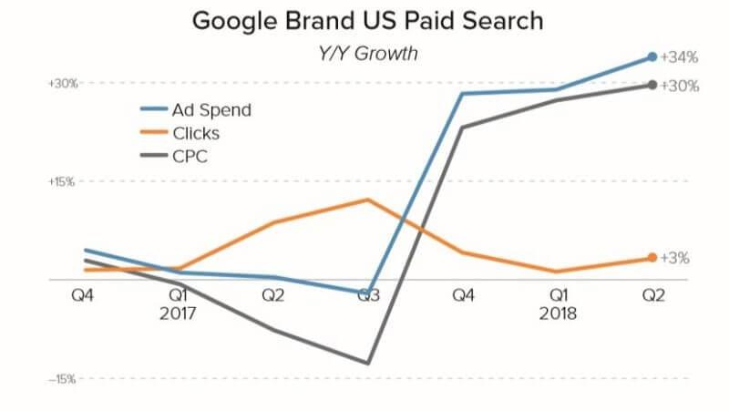 谷歌、必应、雅虎Q2广告支出增速放缓,亚马逊强势增长